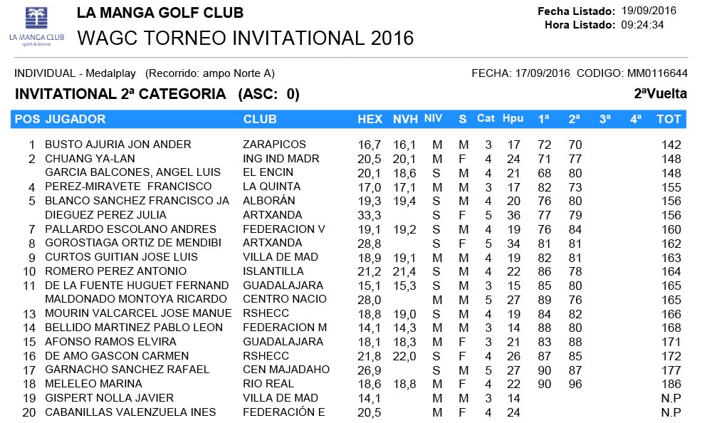 invitational-2-categoria